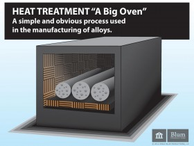 Heat Treatment Illustration