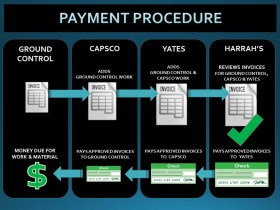 Payment Flow Diagram